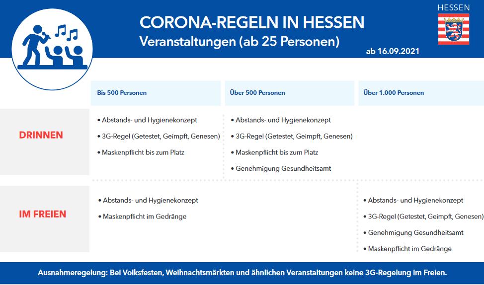 Zusammenfassung der Corona-Regeln für Veranstaltungen in Hessen